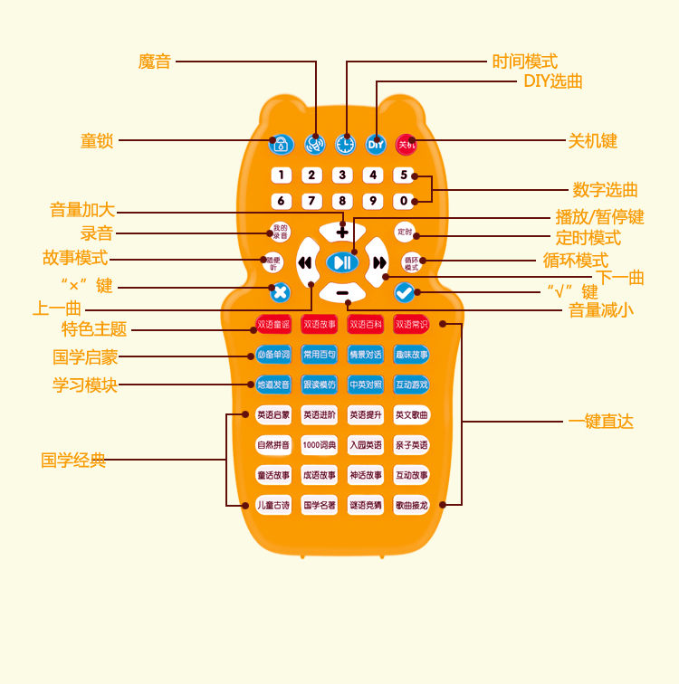 5-3-优质硬件-按键说明_06