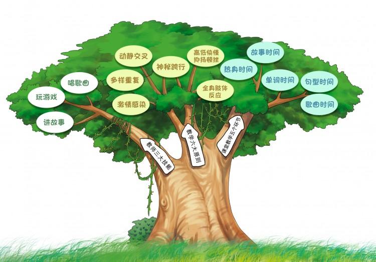 洪恩幼儿英语升级版-365教学法
