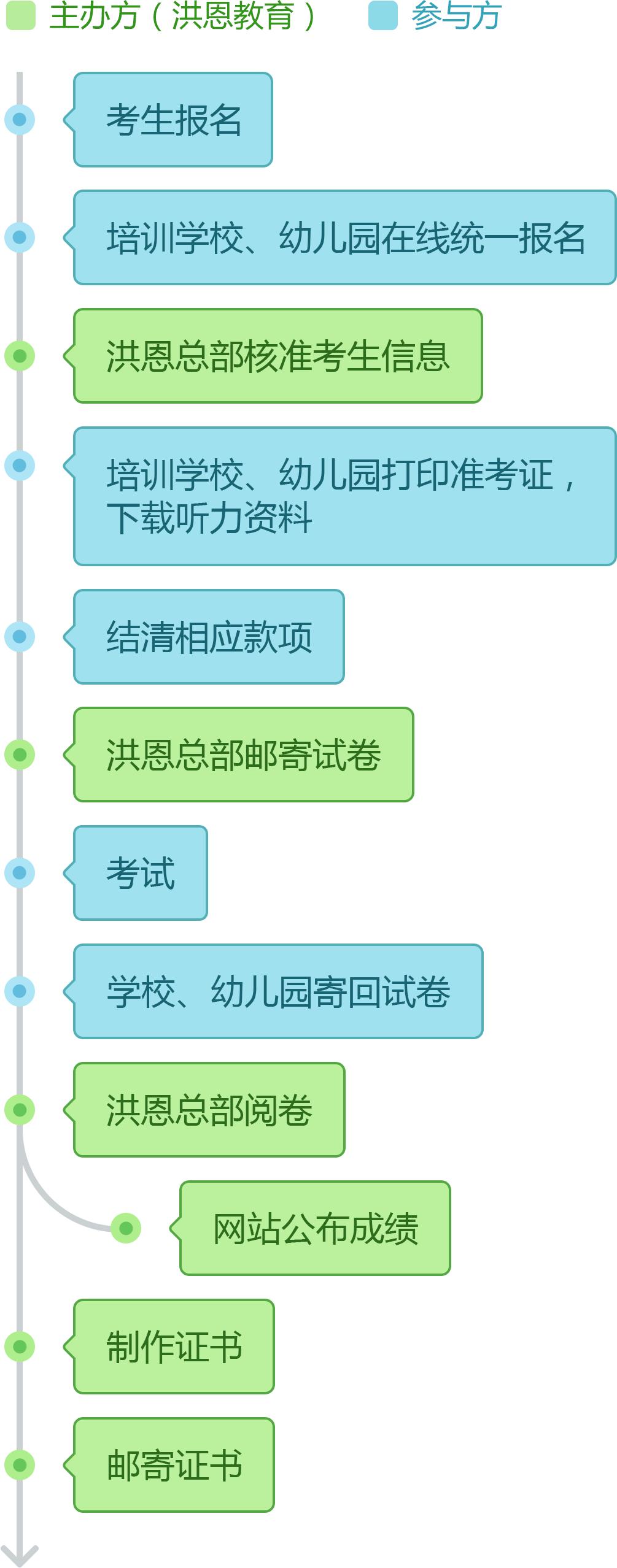 报名考试流程图